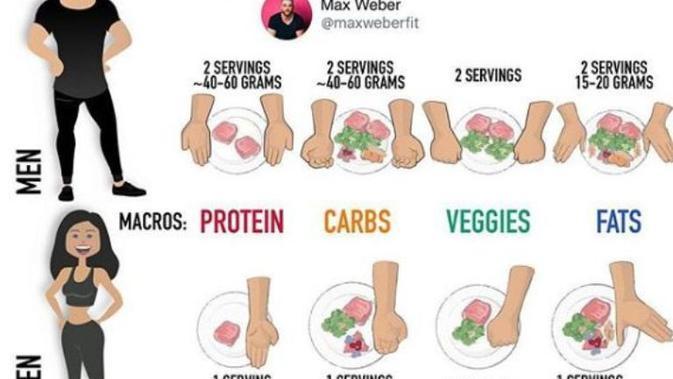 Porsi makan yang tepat versi Max Weber agar tubuh langsing dan ideal. (dok.Instagram @maxweberfit/https://www.instagram.com/p/BphX47OgXVO/Henry