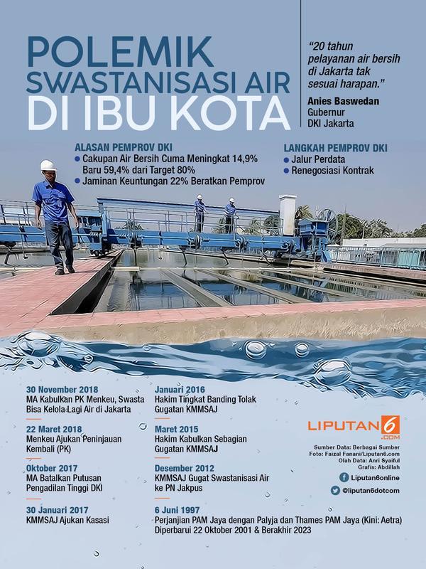 Infografis Polemik Swastanisasi Air di Ibu Kota. (Liputan6.com/Abdillah)
