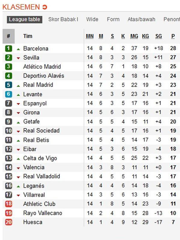 Klasemen La Liga Spanyol (Soccerway)