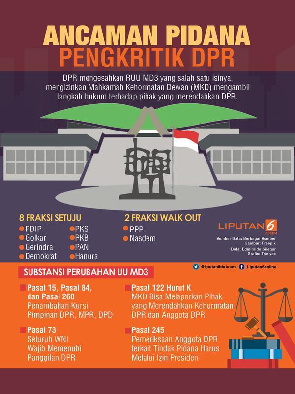 Infografis Pidana Pengkritik DPR
